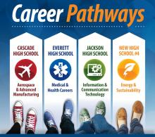 Proposed career pathways at Everett School District high schools. Image courtesy of Everett Public Schools.